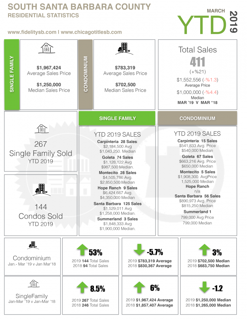 South Santa Barbara County Real Estate Sales YTD March 2019