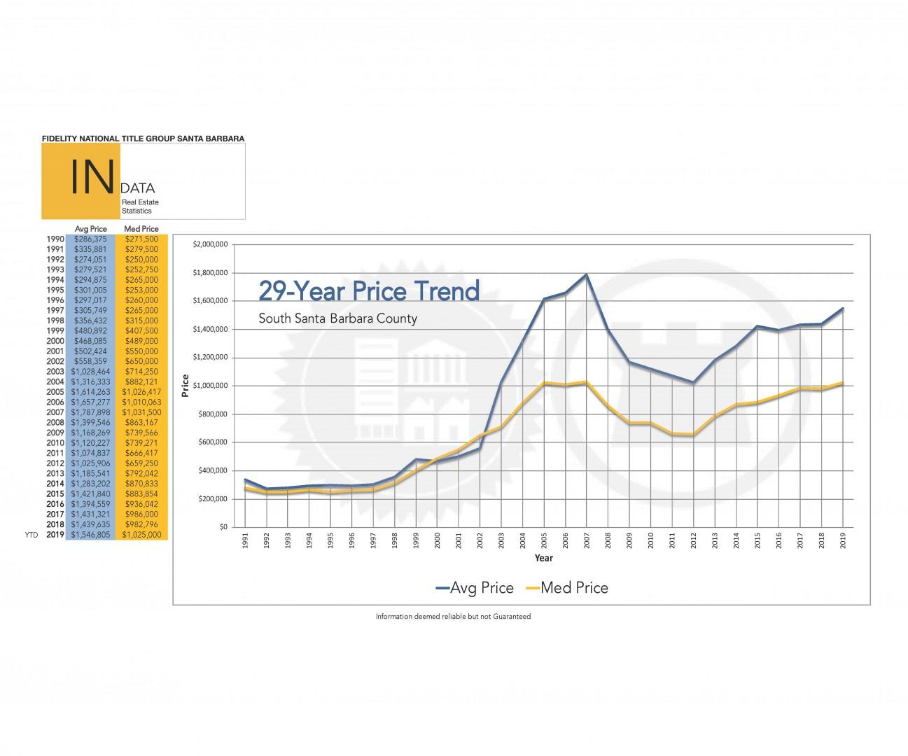 Santa Barbara 29 year Real Estate Price Trend