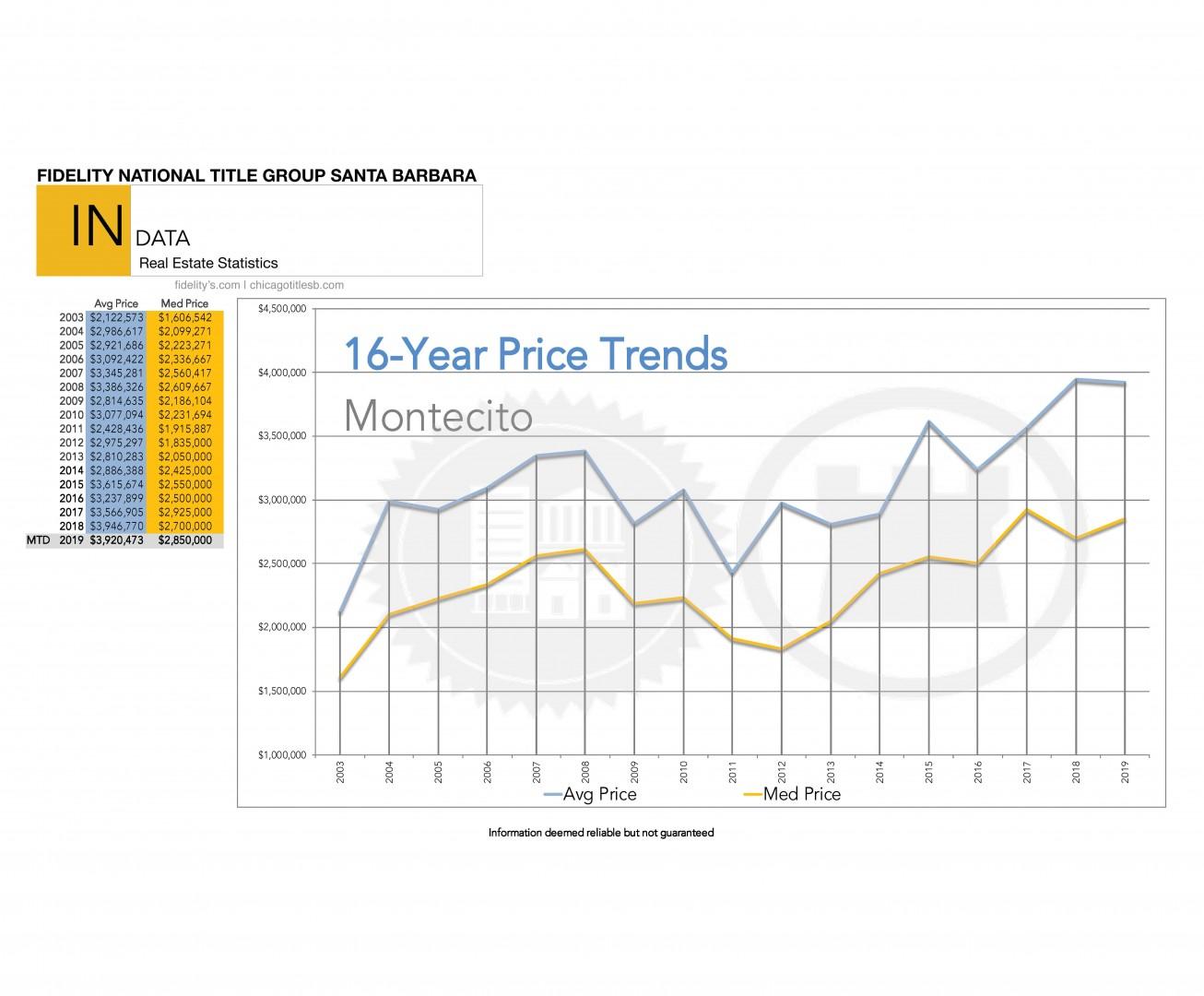 Montecito Price Report Trend 2019