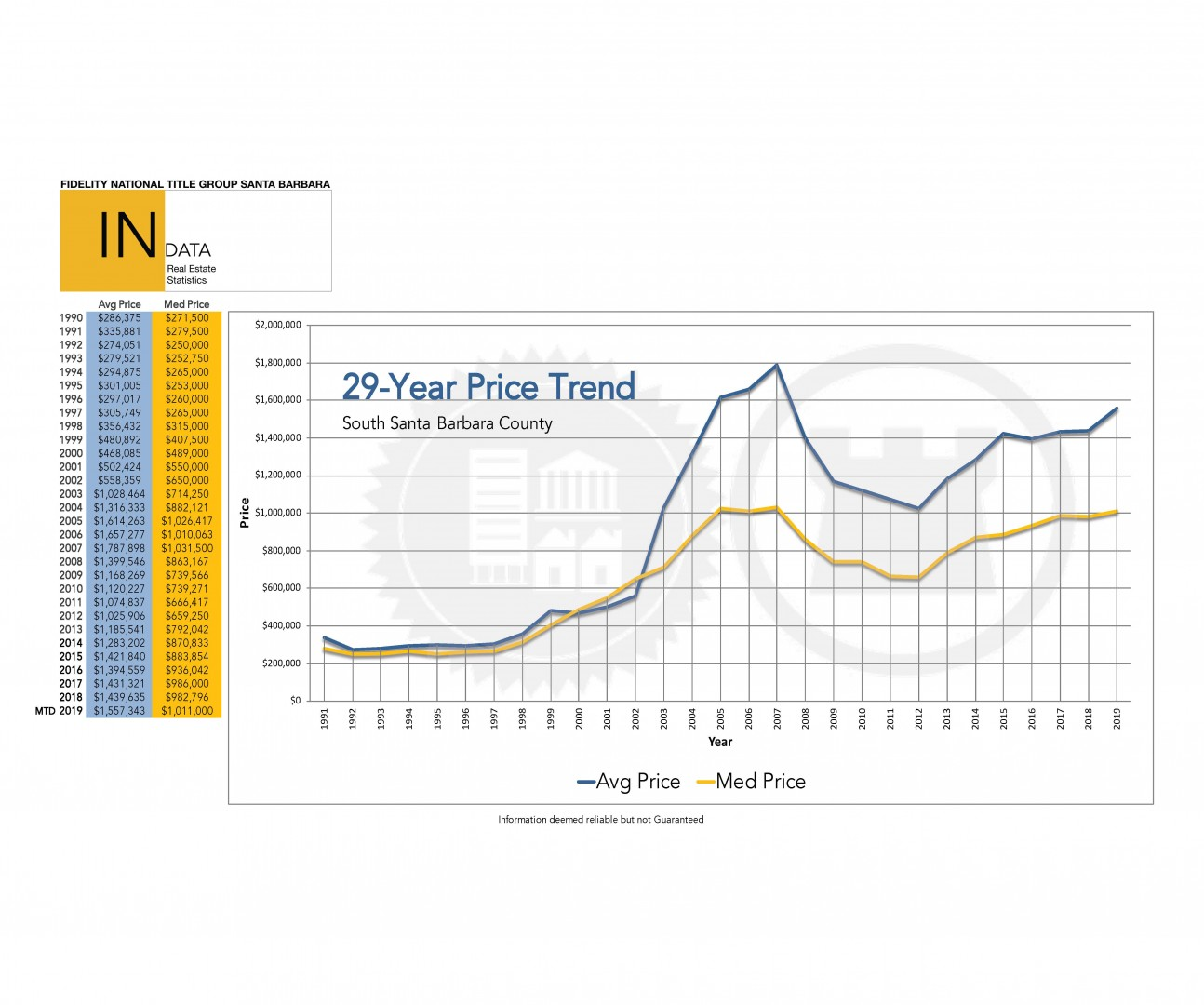 Santa Barbara County Price Report Trend 2019